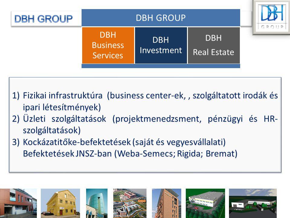 1)Fizikai infrastruktúra (business center-ek,, szolgáltatott irodák és ipari létesítmények) 2)Üzleti szolgáltatások (projektmenedzsment, pénzügyi és HR- szolgáltatások) 3)Kockázatitőke-befektetések (saját és vegyesvállalati) Befektetések JNSZ-ban (Weba-Semecs; Rigida; Bremat) 1)Fizikai infrastruktúra (business center-ek,, szolgáltatott irodák és ipari létesítmények) 2)Üzleti szolgáltatások (projektmenedzsment, pénzügyi és HR- szolgáltatások) 3)Kockázatitőke-befektetések (saját és vegyesvállalati) Befektetések JNSZ-ban (Weba-Semecs; Rigida; Bremat) DBH GROUP DBH Business Services DBH Investment DBH Real Estate