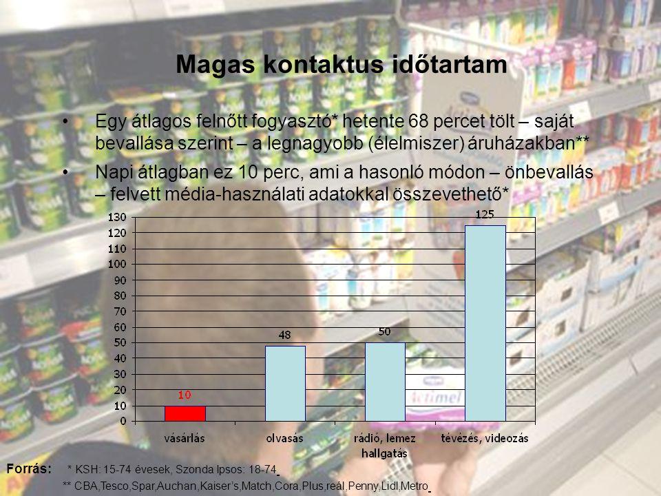 •Egy átlagos felnőtt fogyasztó* hetente 68 percet tölt – saját bevallása szerint – a legnagyobb (élelmiszer) áruházakban** •Napi átlagban ez 10 perc, ami a hasonló módon – önbevallás – felvett média-használati adatokkal összevethető* Forrás: * KSH: 15-74 évesek, Szonda Ipsos: 18-74 ** CBA,Tesco,Spar,Auchan,Kaiser's,Match,Cora,Plus,reál,Penny,Lidl,Metro Magas kontaktus időtartam