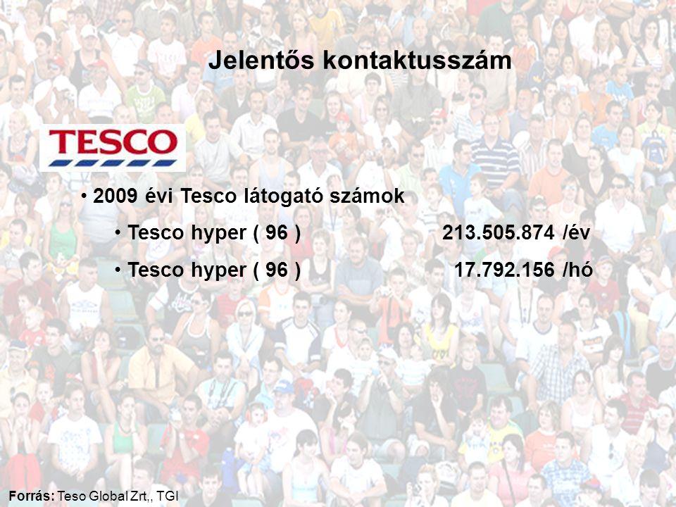 • 2009 évi Tesco látogató számok • Tesco hyper ( 96 ) 213.505.874 /év • Tesco hyper ( 96 ) 17.792.156 /hó Jelentős kontaktusszám Forrás: Teso Global Zrt,, TGI