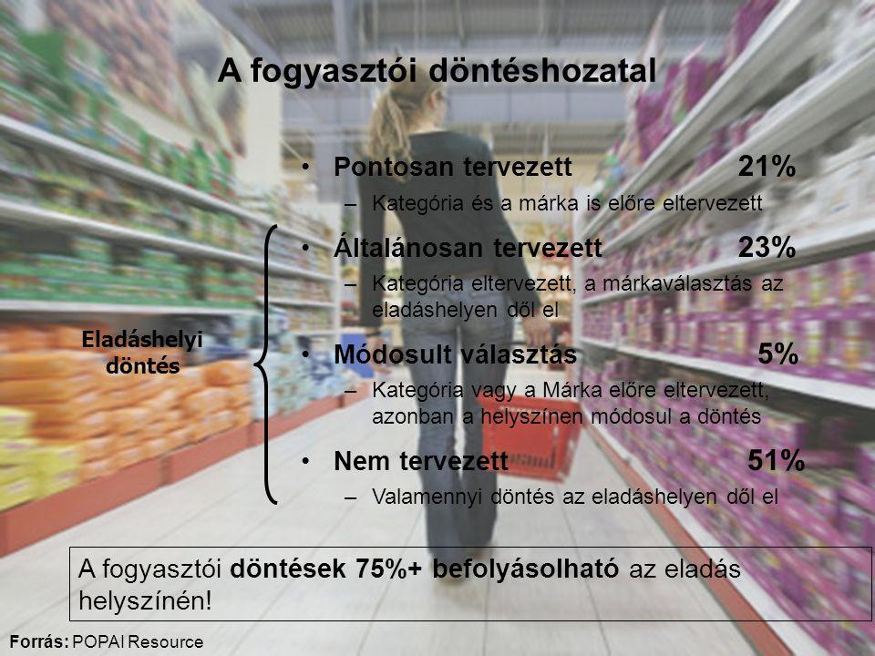 A fogyasztói döntéshozatal Forrás: POPAI Resource •Pontosan tervezett 21% –Kategória és a márka is előre eltervezett •Általánosan tervezett 23% –Kategória eltervezett, a márkaválasztás az eladáshelyen dől el •Módosult választás 5% –Kategória vagy a Márka előre eltervezett, azonban a helyszínen módosul a döntés •Nem tervezett 51% –Valamennyi döntés az eladáshelyen dől el Eladáshelyi döntés A fogyasztói döntések 75%+ befolyásolható az eladás helyszínén!