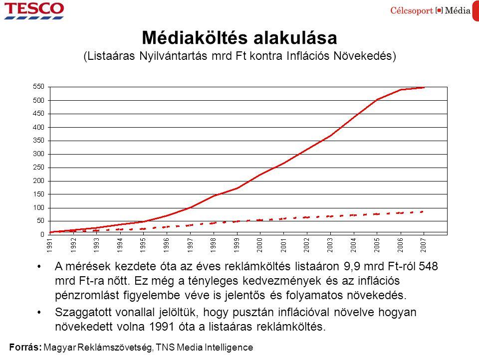 Médiaköltés alakulása (Listaáras Nyilvántartás mrd Ft kontra Inflációs Növekedés) Forrás: Magyar Reklámszövetség, TNS Media Intelligence •A mérések kezdete óta az éves reklámköltés listaáron 9,9 mrd Ft-ról 548 mrd Ft-ra nőtt.