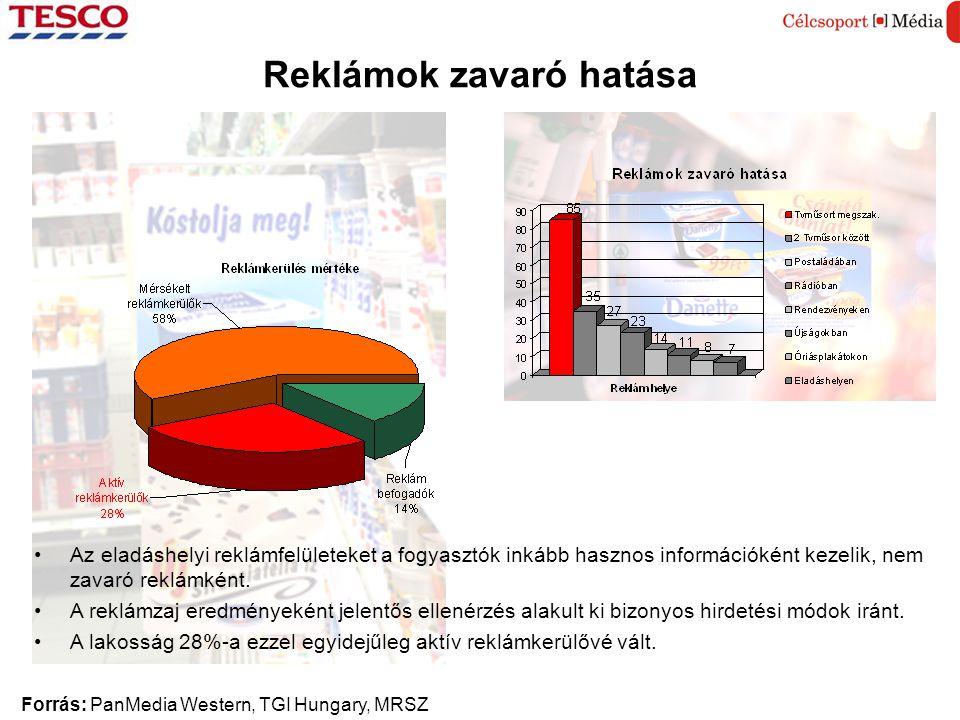 Forrás: PanMedia Western, TGI Hungary, MRSZ Reklámok zavaró hatása •Az eladáshelyi reklámfelületeket a fogyasztók inkább hasznos információként kezelik, nem zavaró reklámként.