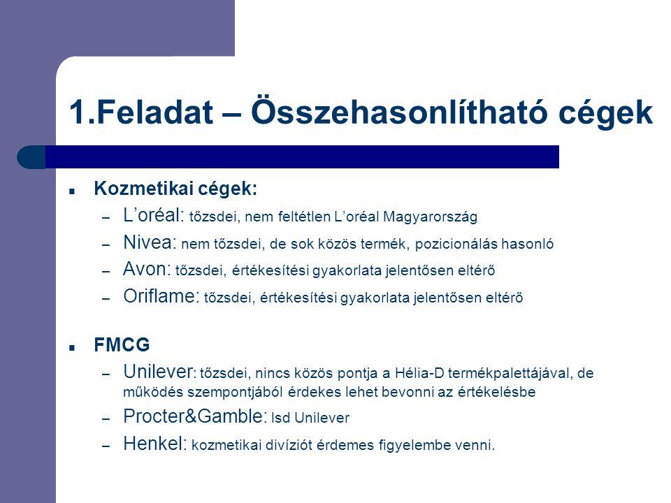1.Feladat – Összehasonlítható cégek  Kozmetikai cégek: – L'oréal: tőzsdei, nem feltétlen L'oréal Magyarország – Nivea: nem tőzsdei, de sok közös term