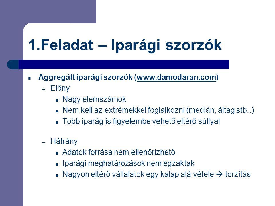 1.Feladat – Iparági szorzók  Aggregált iparági szorzók (www.damodaran.com)www.damodaran.com – Előny  Nagy elemszámok  Nem kell az extrémekkel fogla