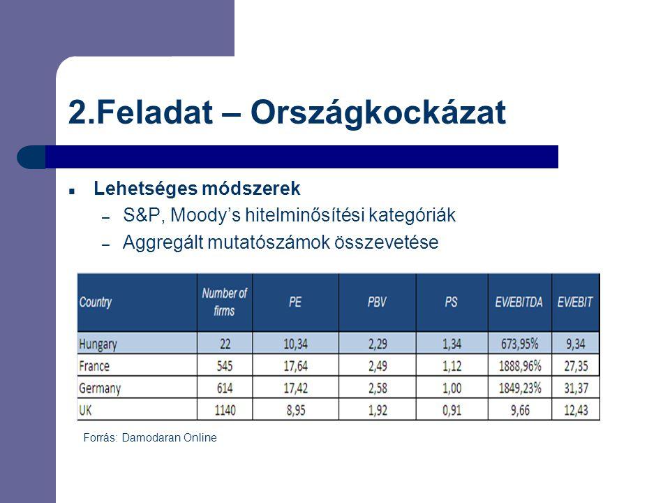 2.Feladat – Országkockázat  Lehetséges módszerek – S&P, Moody's hitelminősítési kategóriák – Aggregált mutatószámok összevetése Forrás: Damodaran Onl