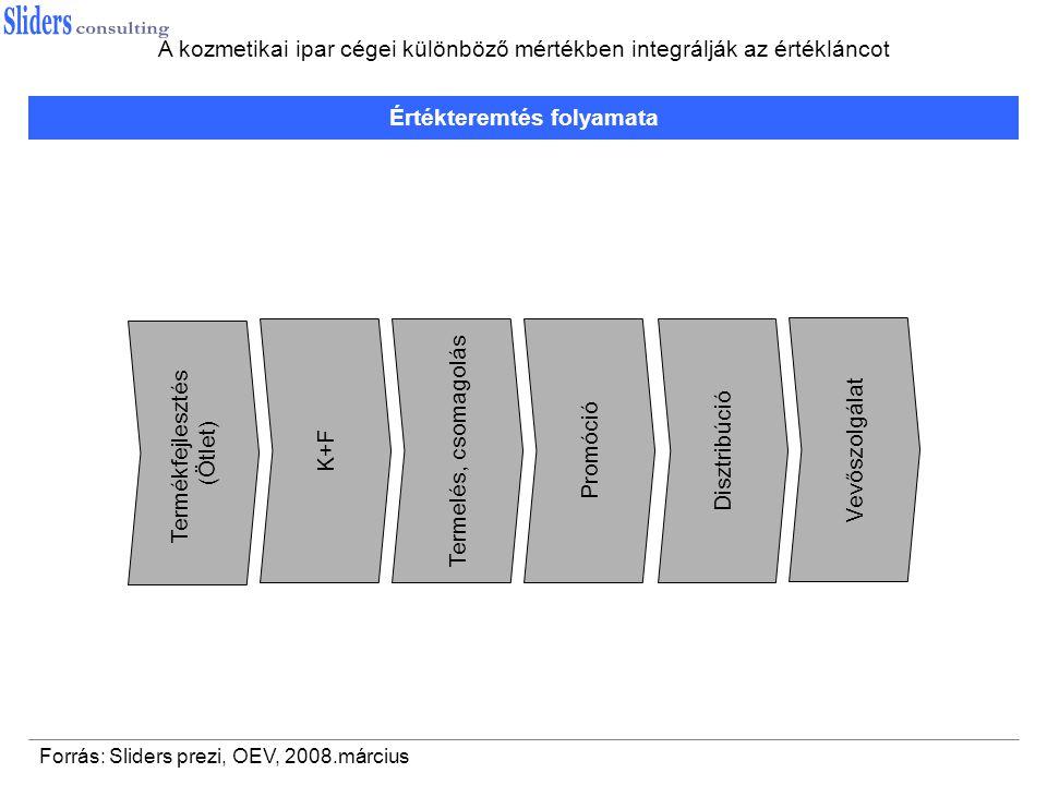 Értékteremtés folyamata Termékfejlesztés (Ötlet) K+F Termelés, csomagolás Promóció Disztribúció Vevőszolgálat Forrás: Sliders prezi, OEV, 2008.március