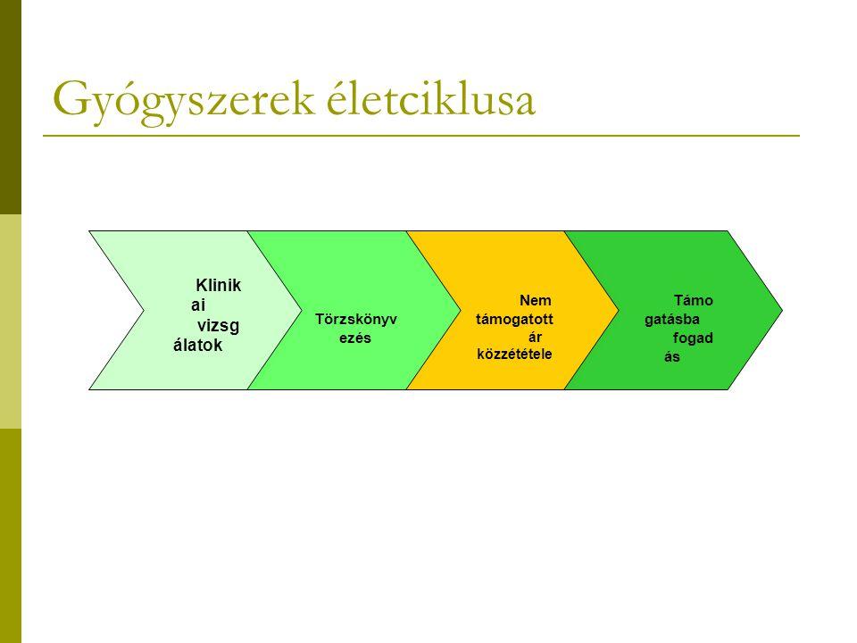 Törvényi szabályozás 7.- bejelentés  már támogatott hatóanyagú gyógyszerének, tápszerének (kiadhatóságának, nevének, nyilvántartási számának) változása, nyilvántartásból való törlése, árcsökkentése  NT átsorolás  ha a Magyarországon forgalomba hozatali engedéllyel rendelkező és társadalombiztosítási támogatással rendelhető készítményét az Európai Unió Bizottsága centrális törzskönyvezési eljárás során engedélyezte forgalomba hozatalra,  ha a gyógyszernyilvántartásba bejegyzett jogosult személyében változás történik