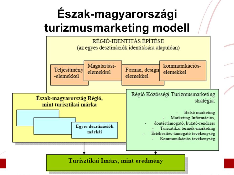 Észak-magyarországi turizmusmarketing modell