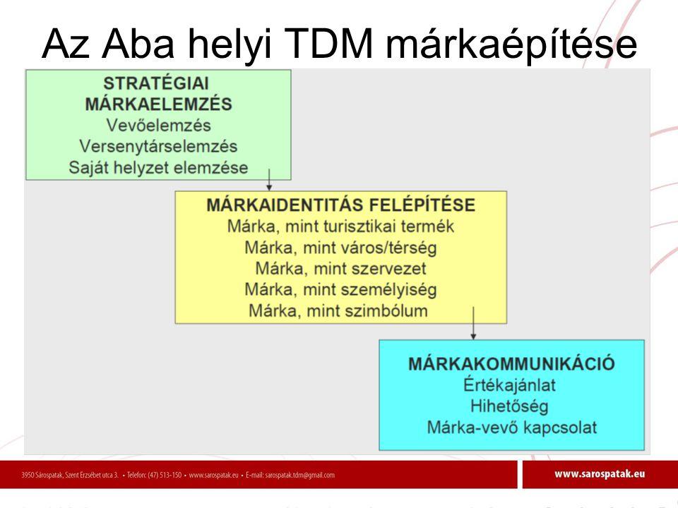 Az Aba helyi TDM márkaépítése