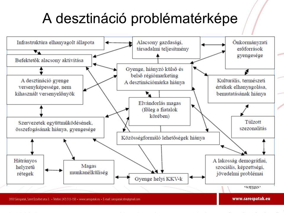 A desztináció problématérképe