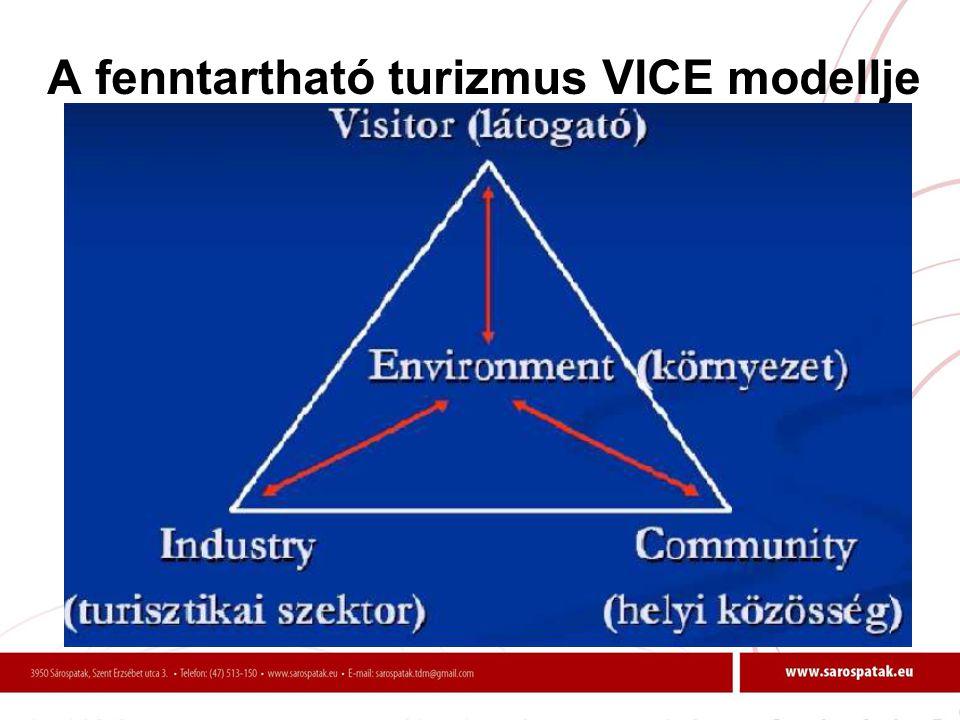 A fenntartható turizmus VICE modellje