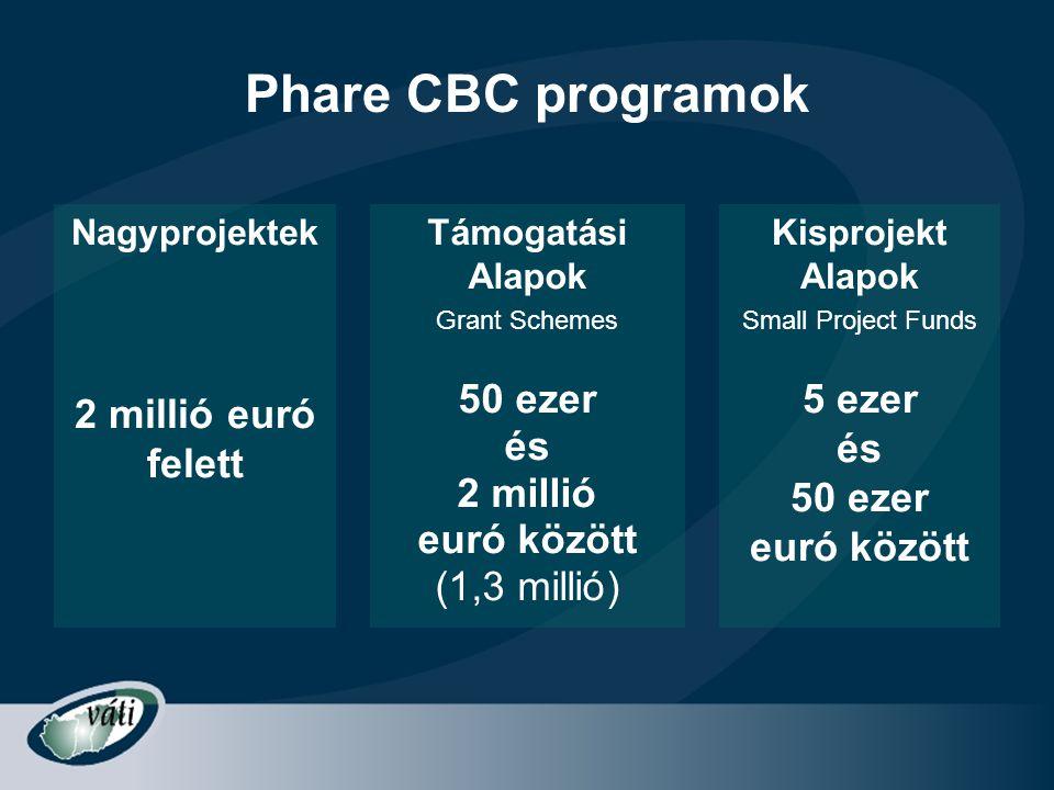 Phare CBC programok Nagyprojektek 2 millió euró felett Kisprojekt Alapok Small Project Funds 5 ezer és 50 ezer euró között Támogatási Alapok Grant Sch