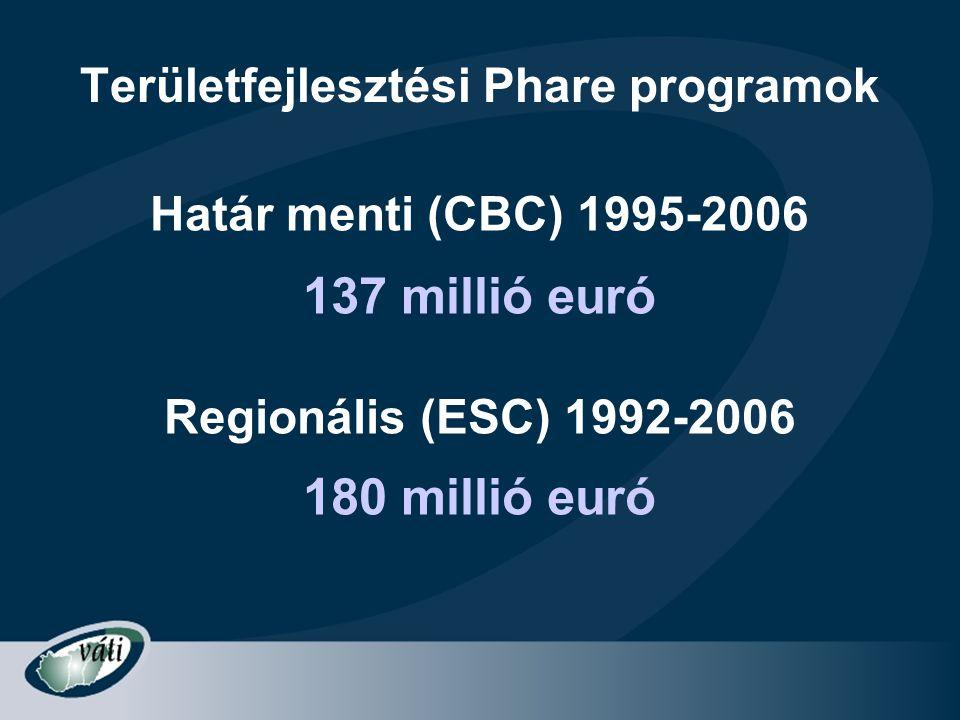 Területfejlesztési Phare programok Határ menti (CBC) 1995-2006 137 millió euró Regionális (ESC) 1992-2006 180 millió euró
