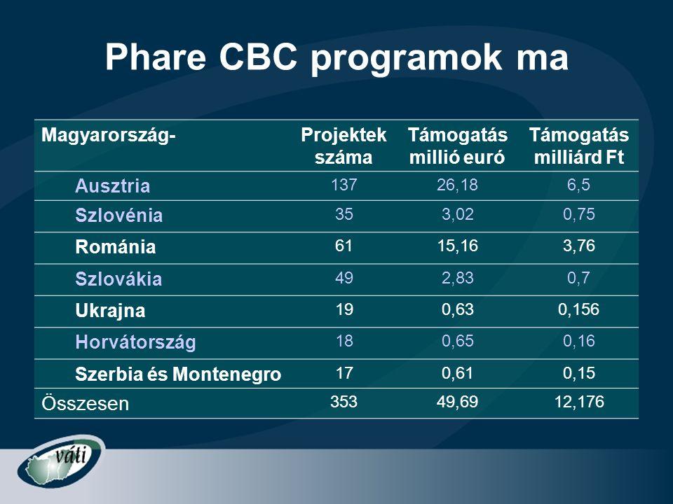 Phare CBC programok ma Magyarország-Projektek száma Támogatás millió euró Támogatás milliárd Ft Ausztria 13726,186,5 Szlovénia 353,020,75 Románia 6115