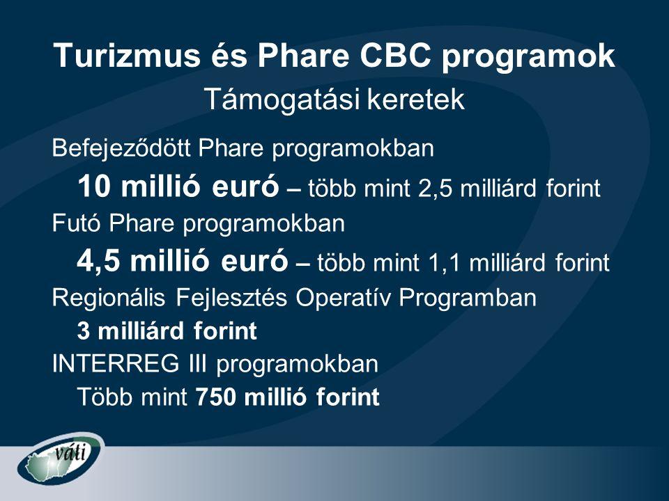Turizmus és Phare CBC programok Befejeződött Phare programokban 10 millió euró – több mint 2,5 milliárd forint Futó Phare programokban 4,5 millió euró