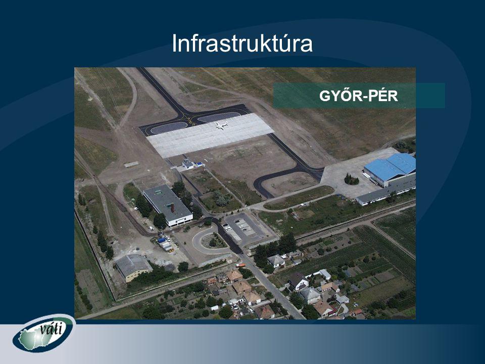 Infrastruktúra GYŐR- P ÉR