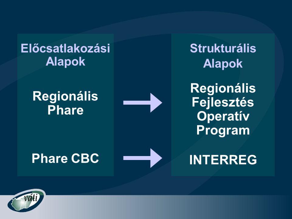 Előcsatlakozási Alapok Regionális Phare Phare CBC Strukturális Alapok Regionális Fejlesztés Operatív Program INTERREG