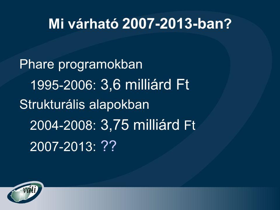Mi várható 2007-2013-ban ? Phare programokban 1995-2006: 3,6 milliárd Ft Strukturális alapokban 2004-2008: 3,75 milliárd Ft 2007-2013: ??