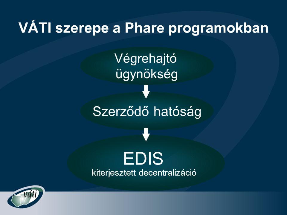 VÁTI szerepe a Phare programokban Végrehajtó ügynökség Szerződő hatóság EDIS kiterjesztett decentralizáció