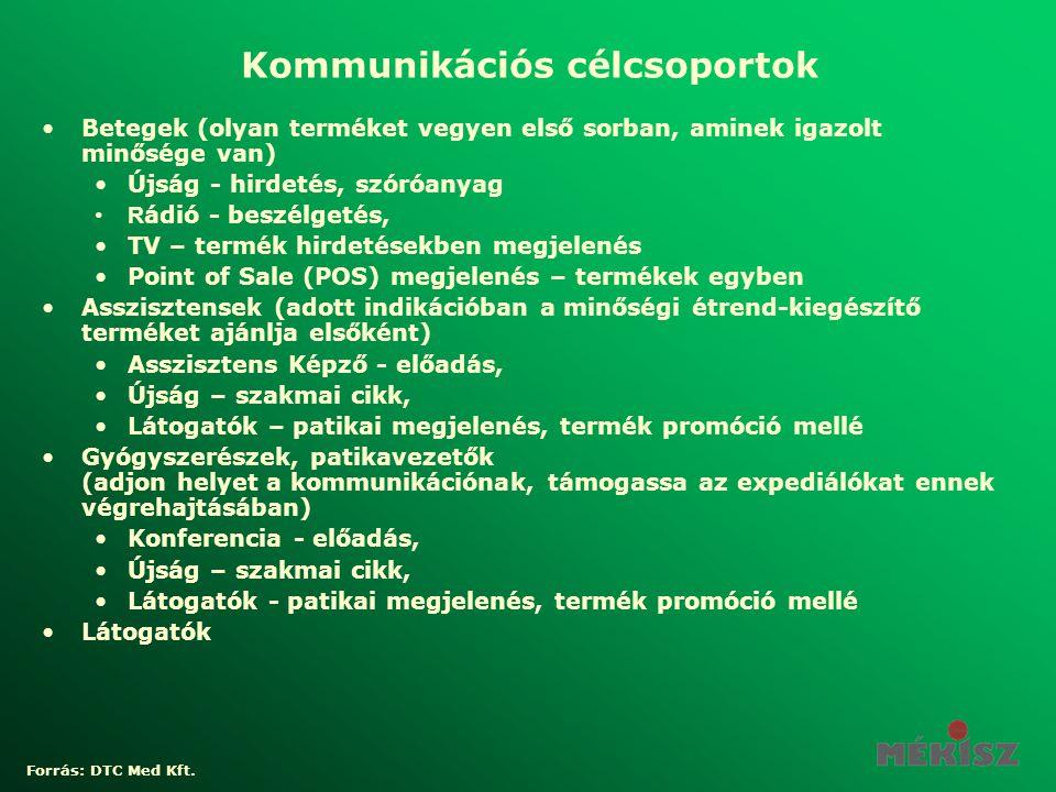 Kommunikációs célcsoportok •Betegek (olyan terméket vegyen első sorban, aminek igazolt minősége van) •Újság - hirdetés, szóróanyag •R ádió - beszélget