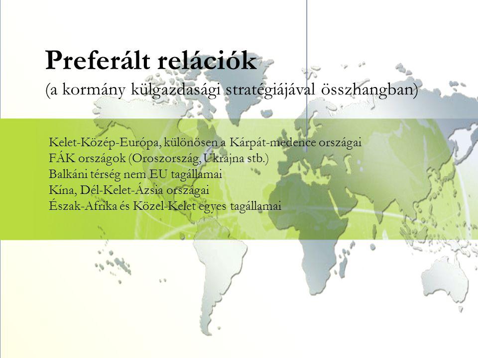 Preferált relációk (a kormány külgazdasági stratégiájával összhangban) Kelet-Közép-Európa, különösen a Kárpát-medence országai FÁK országok (Oroszorsz