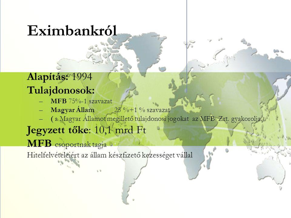 Eximbankról Alapítás: 1994 Tulajdonosok: –MFB 75%-1 szavazat –Magyar Állam25 %+1 % szavazat –( a Magyar Államot megillető tulajdonosi jogokat az MFB Z