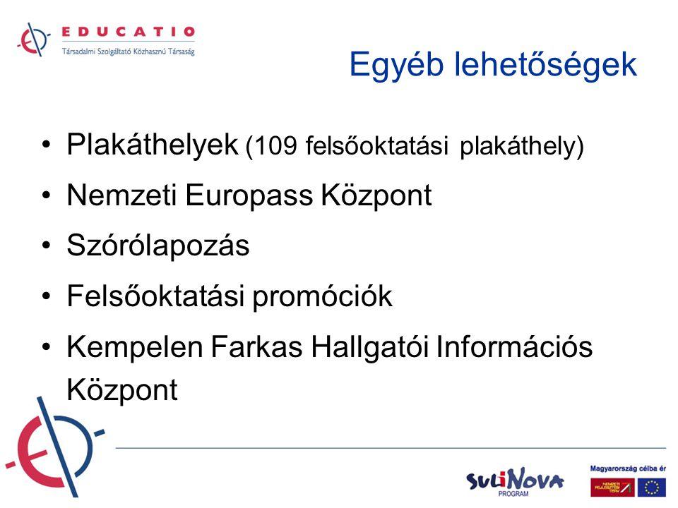 Egyéb lehetőségek •Plakáthelyek (109 felsőoktatási plakáthely) •Nemzeti Europass Központ •Szórólapozás •Felsőoktatási promóciók •Kempelen Farkas Hallgatói Információs Központ