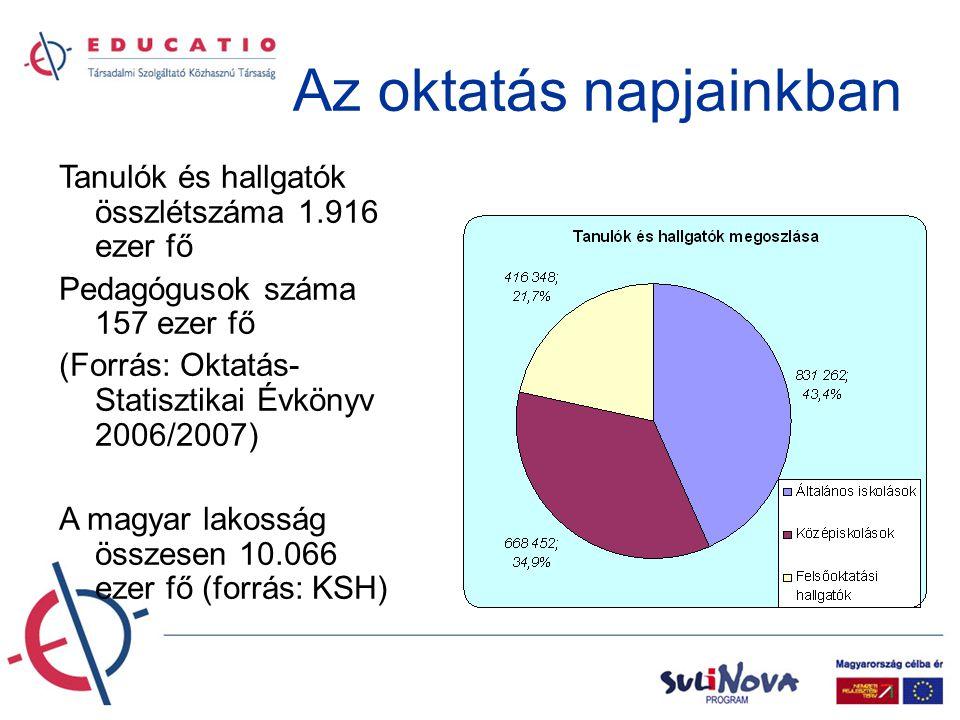 Az oktatás napjainkban Tanulók és hallgatók összlétszáma 1.916 ezer fő Pedagógusok száma 157 ezer fő (Forrás: Oktatás- Statisztikai Évkönyv 2006/2007) A magyar lakosság összesen 10.066 ezer fő (forrás: KSH)