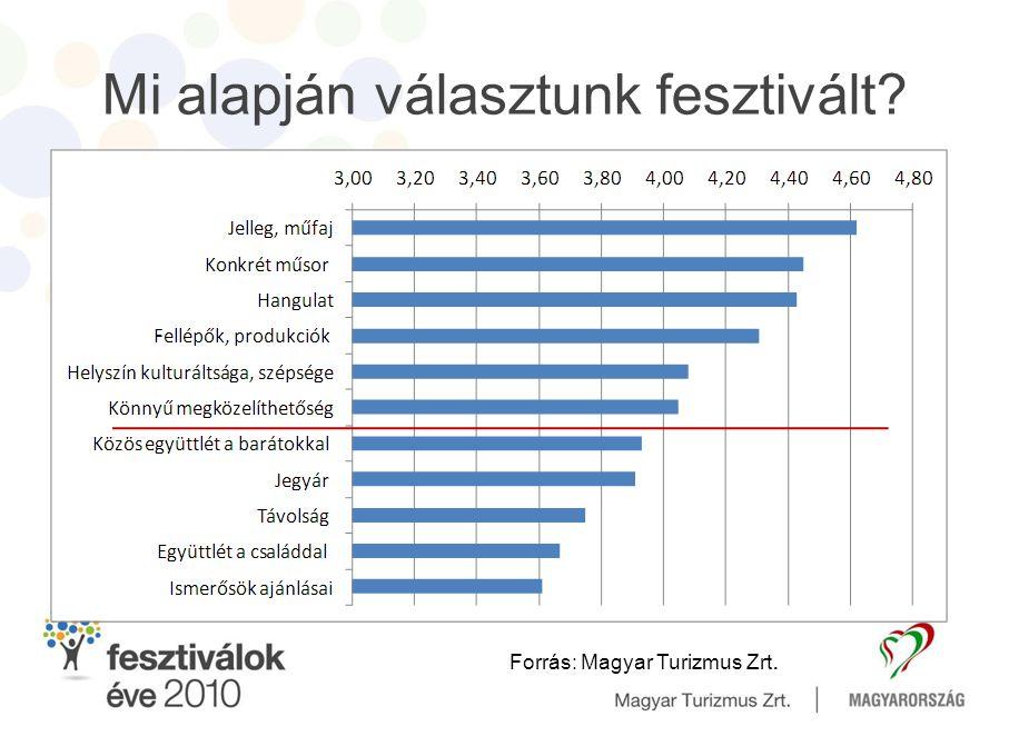 Mi alapján választunk fesztivált? Forrás: Magyar Turizmus Zrt.
