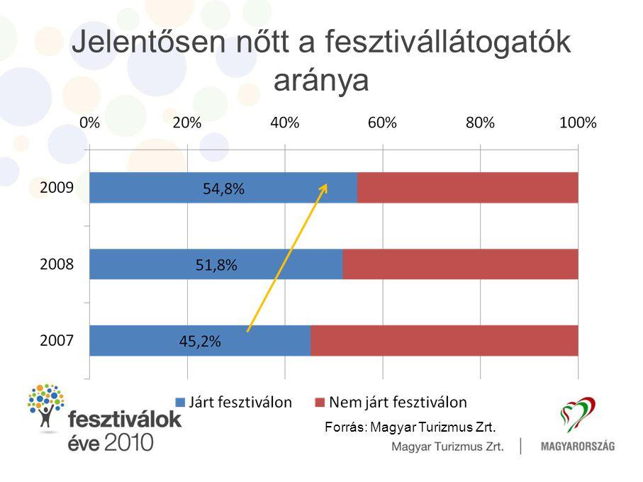 Jelentősen nőtt a fesztivállátogatók aránya Forrás: Magyar Turizmus Zrt.