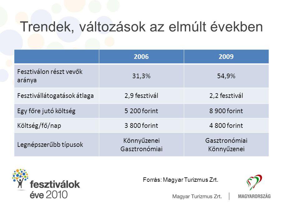 Trendek, változások az elmúlt években 20062009 Fesztiválon részt vevők aránya 31,3%54,9% Fesztivállátogatások átlaga2,9 fesztivál2,2 fesztivál Egy főr