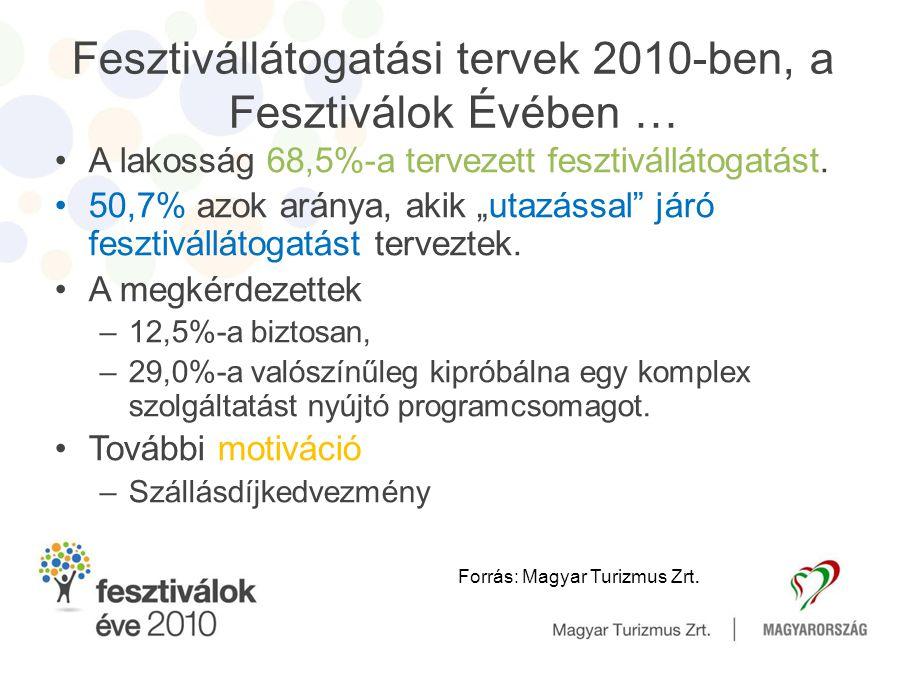 """Fesztivállátogatási tervek 2010-ben, a Fesztiválok Évében … •A lakosság 68,5%-a tervezett fesztivállátogatást. •50,7% azok aránya, akik """"utazással"""" já"""
