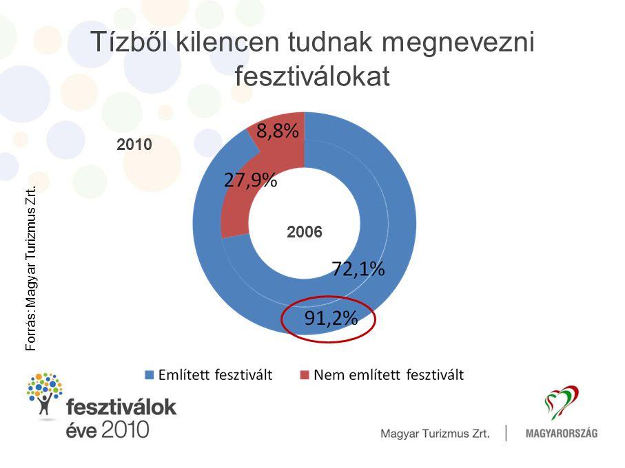 Trendek, változások az elmúlt években 20062009 Fesztiválon részt vevők aránya 31,3%54,9% Fesztivállátogatások átlaga2,9 fesztivál2,2 fesztivál Egy főre jutó költség5 200 forint8 900 forint Költség/fő/nap3 800 forint4 800 forint Legnépszerűbb típusok Könnyűzenei Gasztronómiai Könnyűzenei Forrás: Magyar Turizmus Zrt.