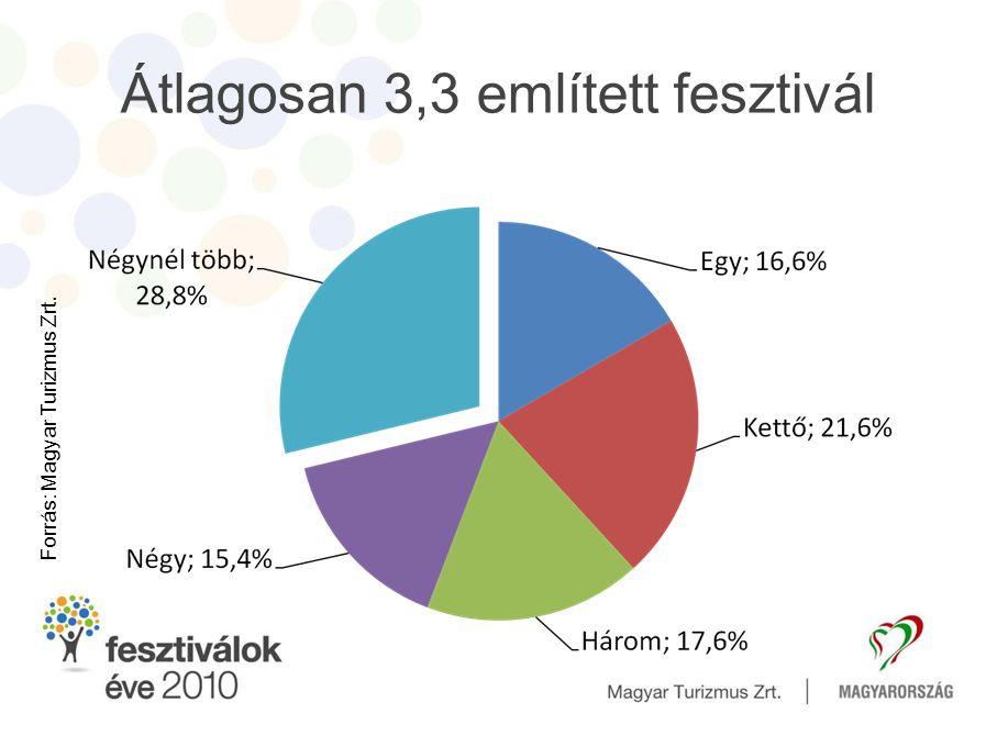 Fesztivállátogatási tervek 2010-ben, a Fesztiválok Évében … •A lakosság 68,5%-a tervezett fesztivállátogatást.