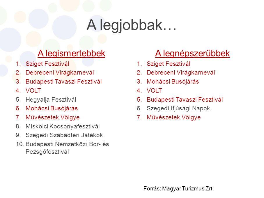 A fesztiválozók Forrás: Magyar Turizmus Zrt. 1-7-ig terjedőskálán.