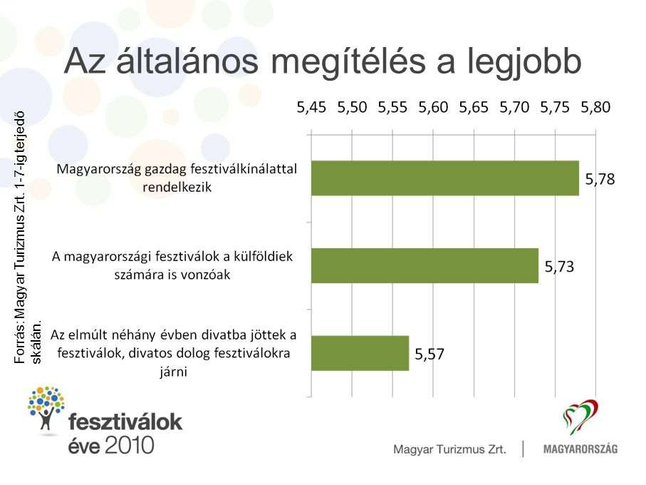 Az általános megítélés a legjobb Forrás: Magyar Turizmus Zrt. 1-7-ig terjedőskálán.