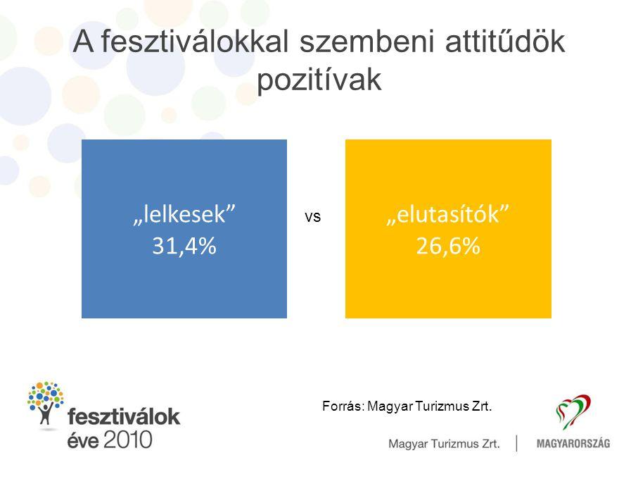"""A fesztiválokkal szembeni attitűdök pozitívak """"lelkesek"""" 31,4% """"elutasítók"""" 26,6% Forrás: Magyar Turizmus Zrt. vs"""
