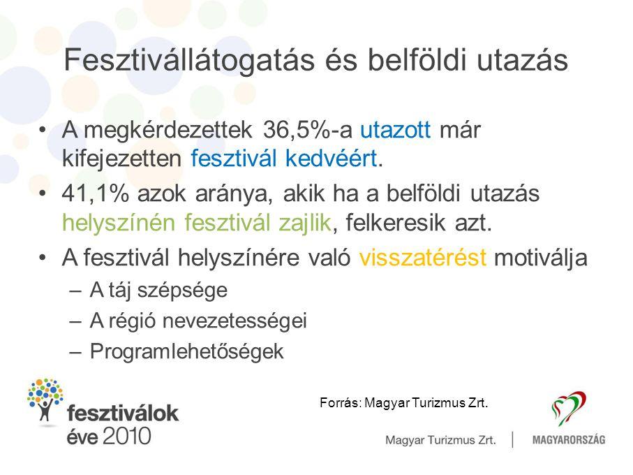 Tízből hatan tájékozódnak a fesztiválról •Fesztivál programja •Látnivalók, programok •Árak •Közlekedés •Szálláslehetőségek •Éttermek, étkezés •Szórakozás, éjszakai élet Forrás: Magyar Turizmus Zrt.