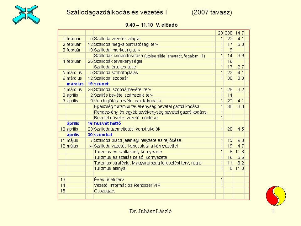 Dr. Juhász László1 Szállodagazdálkodás és vezetés I (2007 tavasz) 9.40 – 11.10 V. előadó