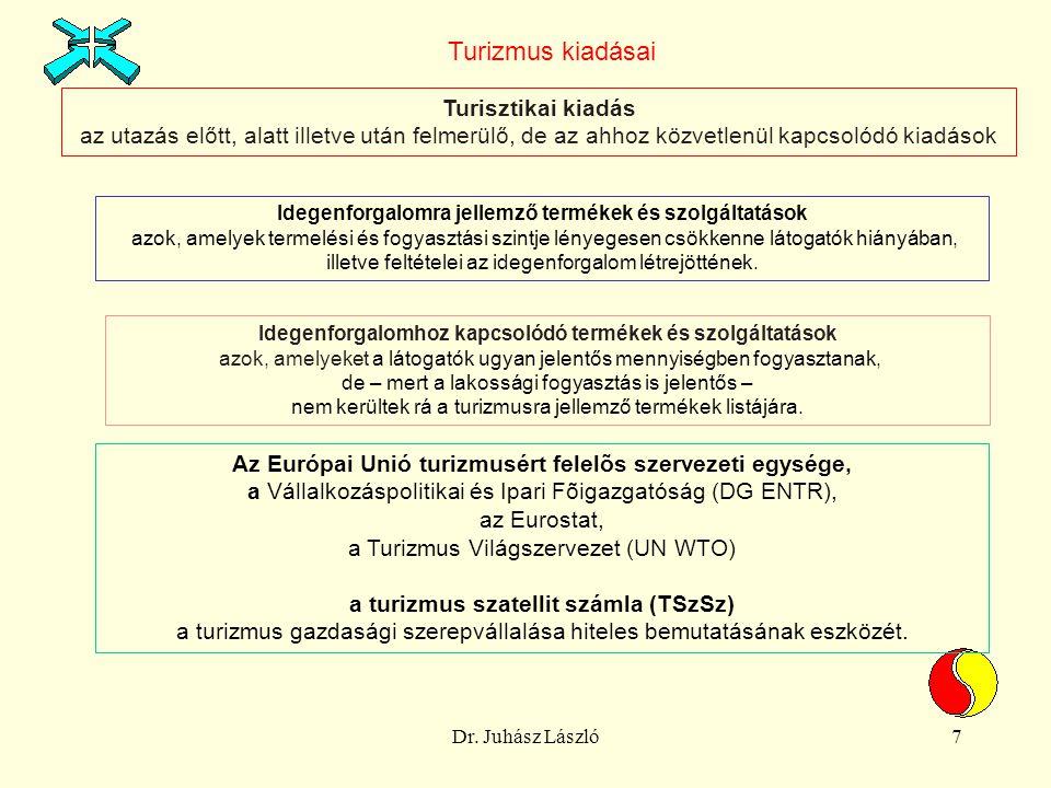 Dr. Juhász László7 Turisztikai kiadás az utazás előtt, alatt illetve után felmerülő, de az ahhoz közvetlenül kapcsolódó kiadások Turizmus kiadásai Ide