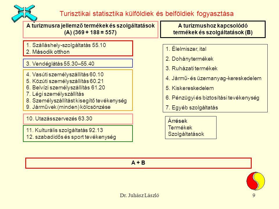 Dr. Juhász László9 Turisztikai statisztika külföldiek és belföldiek fogyasztása A turizmusra jellemző termékek és szolgáltatások (A) (369 + 188 = 557)