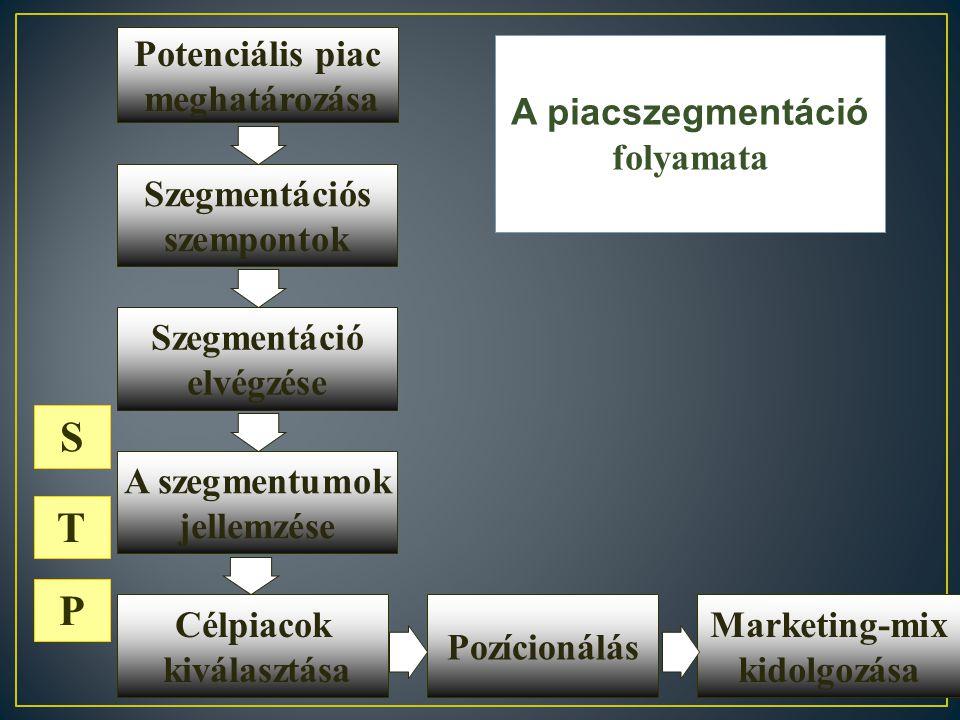  Egy gazdaságos szegmentum megcélzása Vállalati marketing-mix 1. szegmentum 3. szegmentum 2. szegmentum  Erős függés a célpiactól Koncentrált market