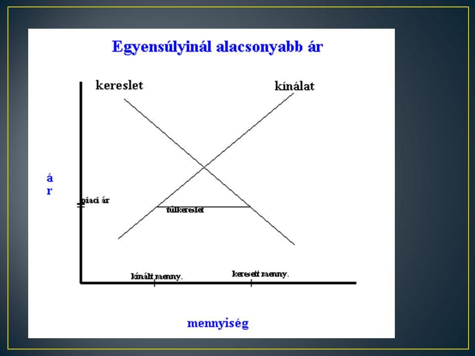 • Amennyiben az egyensúlyinál magasabb ár lenne a piacon, a kínált mennyiség nagyobb lenne a keresett mennyiségnél, azaz túlkínálatról beszélhetünk. •