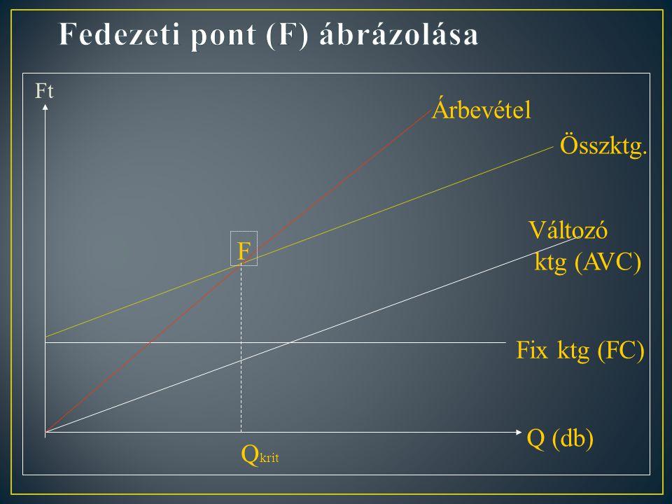 Fedezeti pont = (kritikus mennyiség) Fedezeti ár = Fedezeti hányad = Fedezeti összeg= Árbevétel - Változó költségek= =Állandó költség + Nyereség