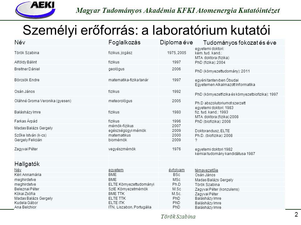 Török Szabina Magyar Tudományos Akadémia KFKI Atomenergia Kutatóintézet 2 Személyi erőforrás: a laboratórium kutatói NévFoglalkozásDiploma éve Tudomán
