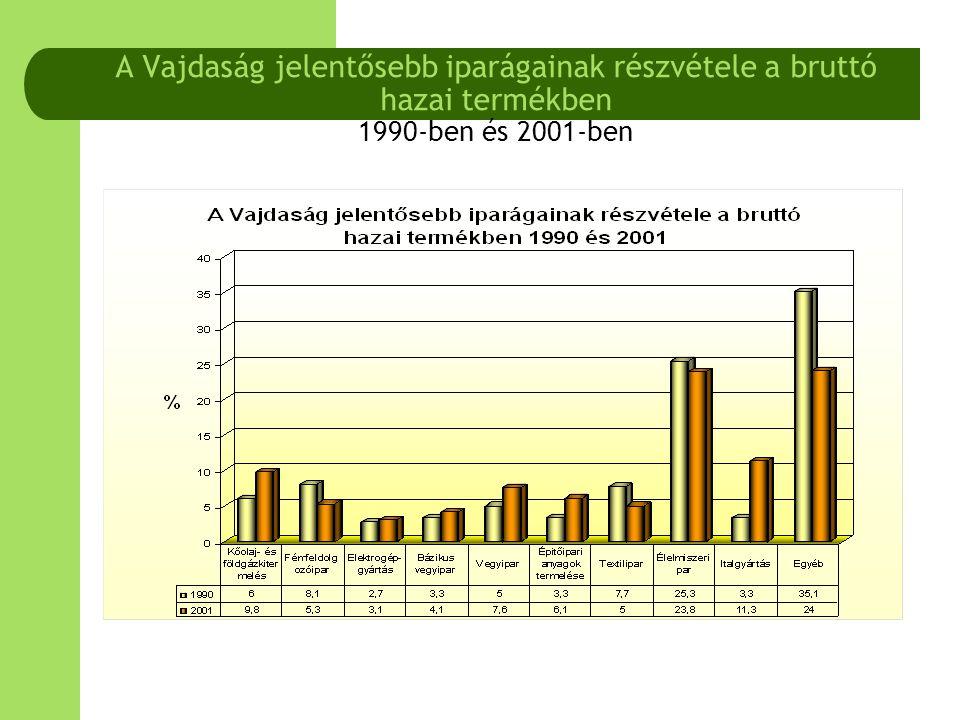 A Vajdaság jelentősebb iparágainak részvétele a bruttó hazai termékben 1990-ben és 2001-ben