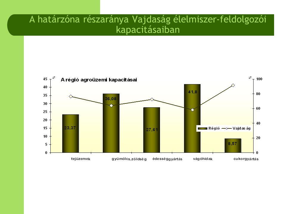 A határzóna részaránya Vajdaság élelmiszer-feldolgozói kapacitásaiban