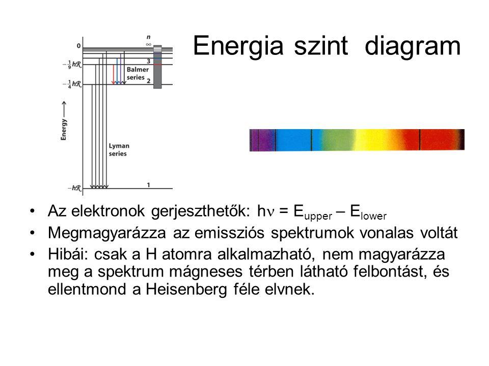 Energia szint diagram •Az elektronok gerjeszthetők: h  = E upper – E lower •Megmagyarázza az emissziós spektrumok vonalas voltát •Hibái: csak a H ato
