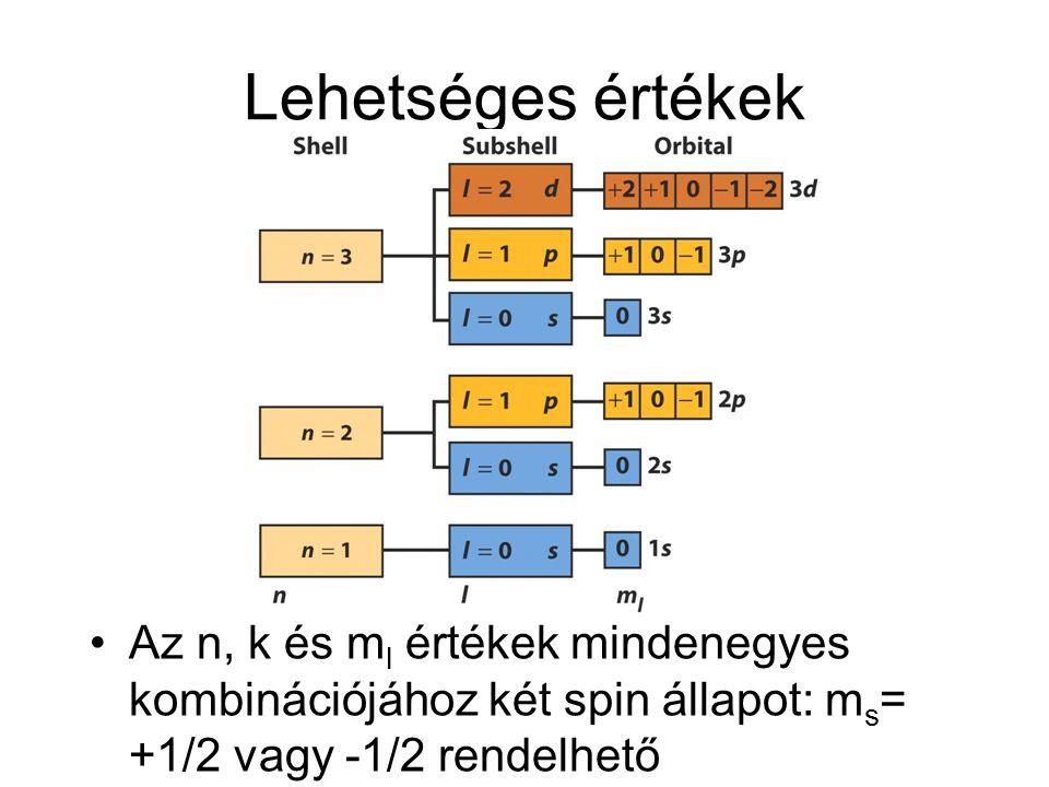 Lehetséges értékek •Az n, k és m l értékek mindenegyes kombinációjához két spin állapot: m s = +1/2 vagy -1/2 rendelhető