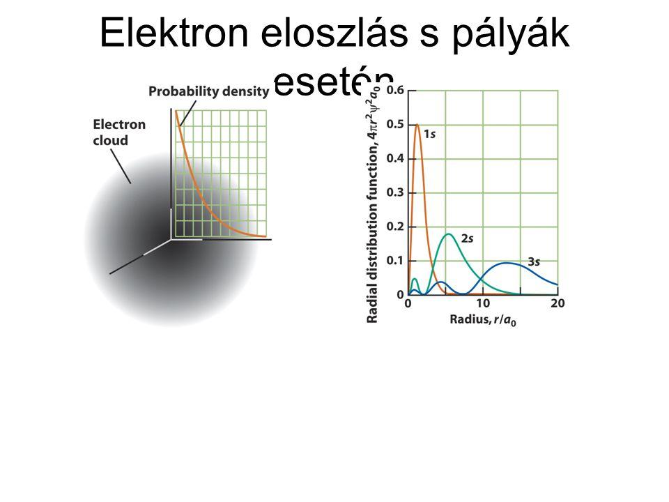Elektron eloszlás s pályák esetén